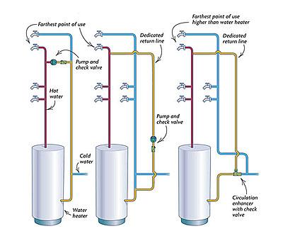 Plumbing A Hot Water Loop Fine Homebuilding