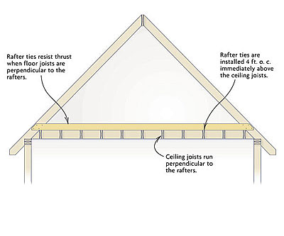 Image Gallery Rafter
