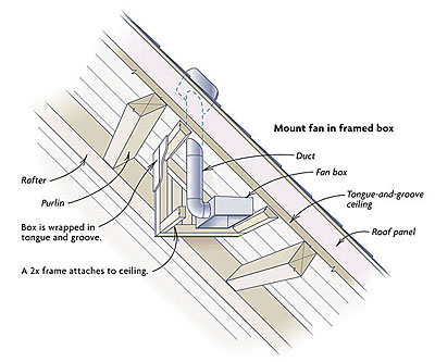 How To Vent Bathroom Fan venting a bathroom through sips - fine homebuilding