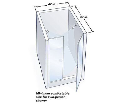 Marvelous Keep The Openings At A 24 In. Minimum, And You Wonu0027t Lose Functional Area  In The Shower.