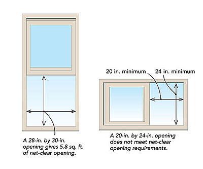 Egress windows understanding net clear opening for Window height