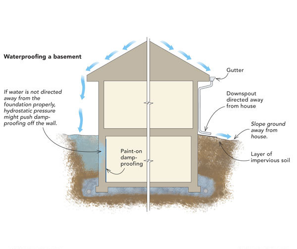 Waterproofing a basement from the inside fine homebuilding for Basement foundations construction