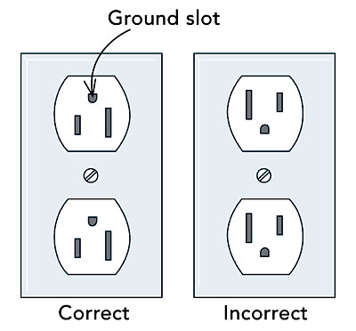upside down electrical outlet for horizontal receptacles place the grounding slot to the left and the wide neutral slot on top this way if something metal falls on the partially