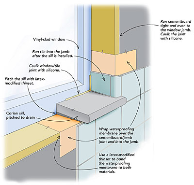 Bathroom window sill waterproof