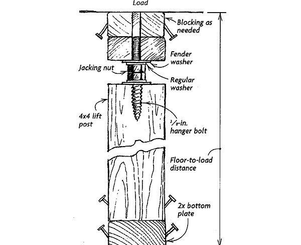 Screw Jack Post : Light duty site built screw jack fine homebuilding