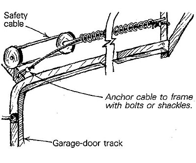 Garage door safety cable fine homebuilding for Garage door installation jobs