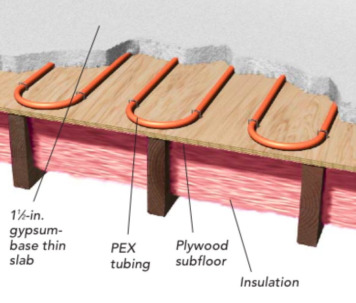 Is Radiant Floor Heating The Best Way To Warm A Well