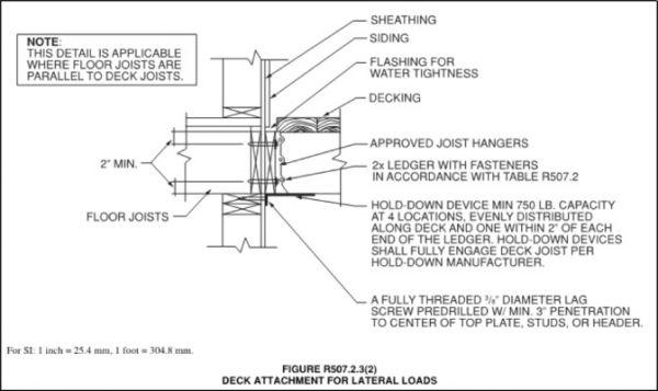 Ledger Plate Rivets : Retrofit lateral load connection for decks fine homebuilding