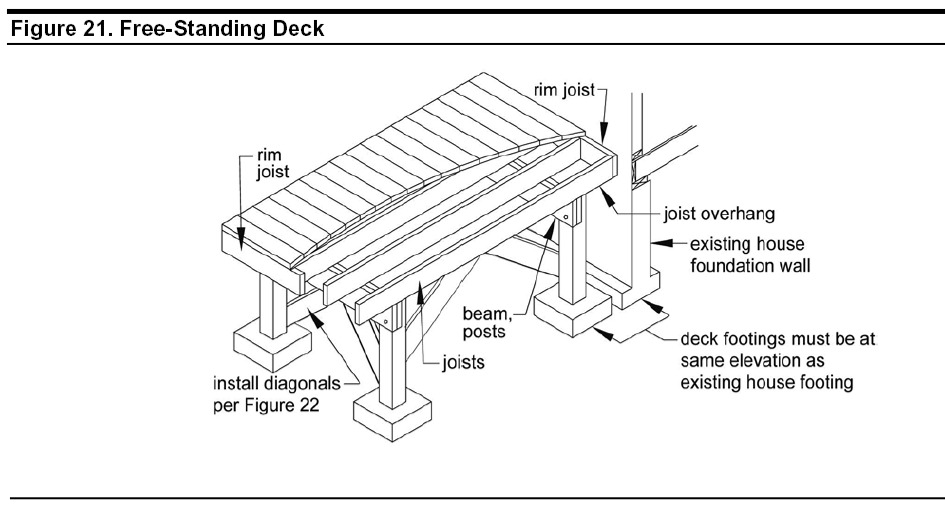 Freestanding decks solve ledger attachment challenges fine freestanding deck avoids ledger attachment challenges this design comes from the awc dca6 prescriptive residential wood deck construction guide ccuart Images