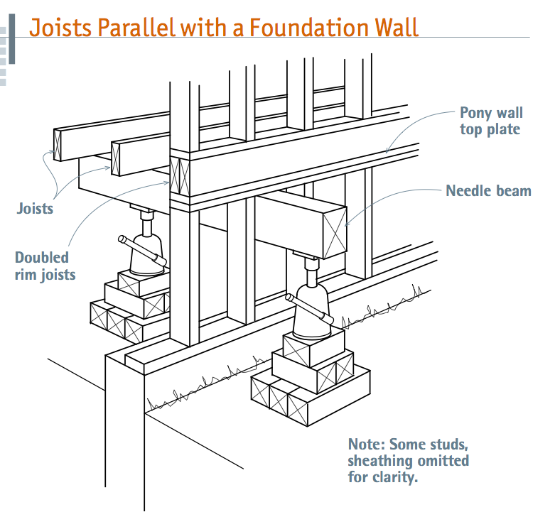 Temporary Support Beams For Sill And Foundation Work