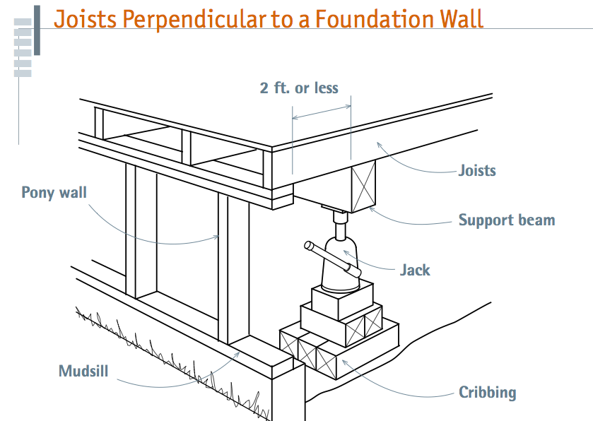 Needle Beam Shoring For Wall : Temporary support beams for sill and foundation work