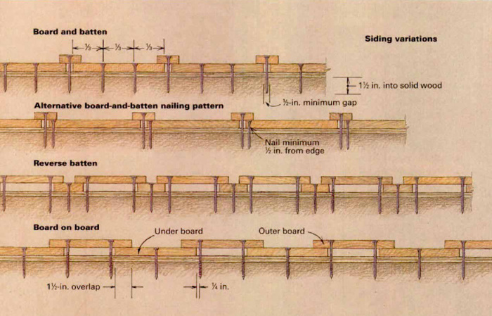 How to install board and batten siding fine homebuilding for Best wood for board and batten siding