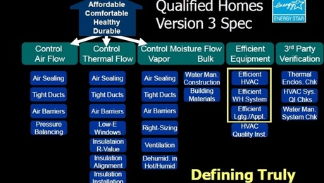 Energy Star Homes Version 3 is intended to drive improvements in five areas: controlling air flow, controlling heat flow, controlling moisture flow, equipment efficiency, and verification procedures.