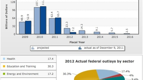 A GAO analysis of data from the Congressional Budget Office, Recovery.gov, and other sources shows that actual outlays for the energy-and-environment sector, which includes spending on the Weatherization Assistance Program, will account for 17.2% of overall federal spending in 2012. The sector received about 11.5% of all federal outlays in 2011 and about 9.1% in 2010.