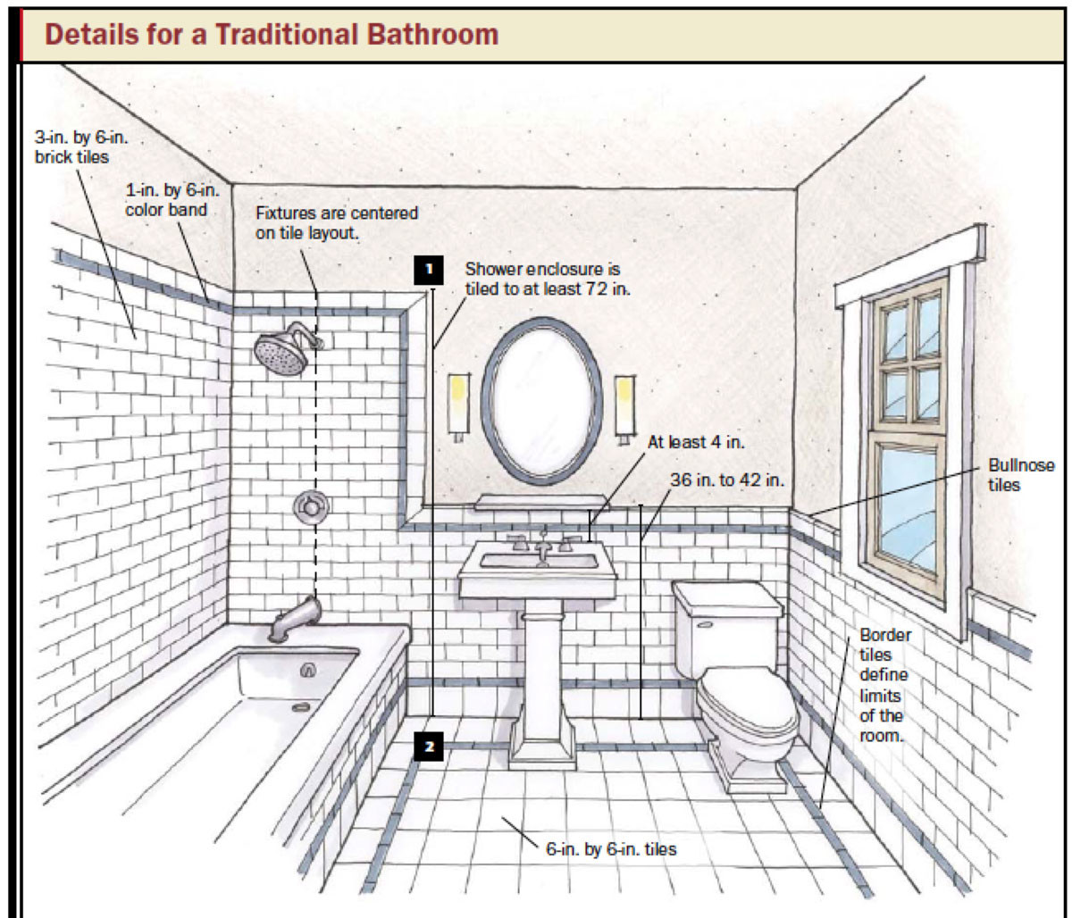 Bathroom Layout Diagram bathroom and kitchen design: how to choose tile and plan tile