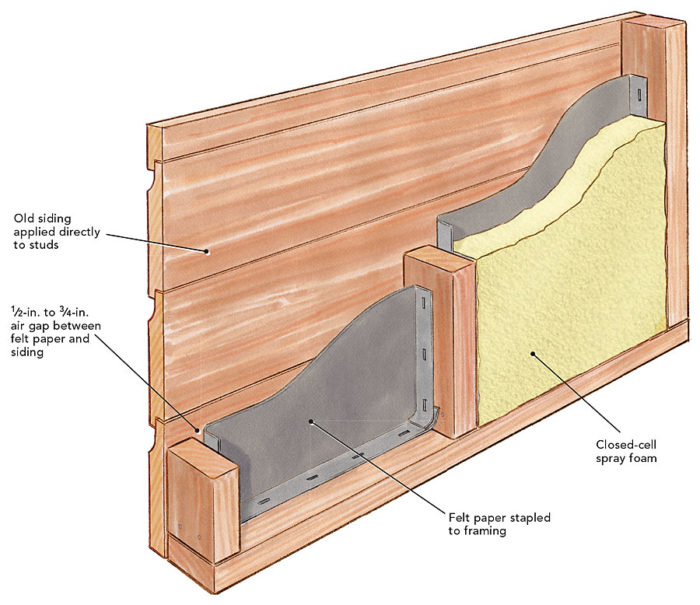 Two approaches to insulating walls without sheathing sbc for Types of insulation for basement
