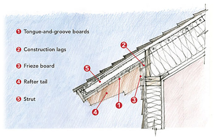 Exposed Rafter Tails Fine Homebuilding