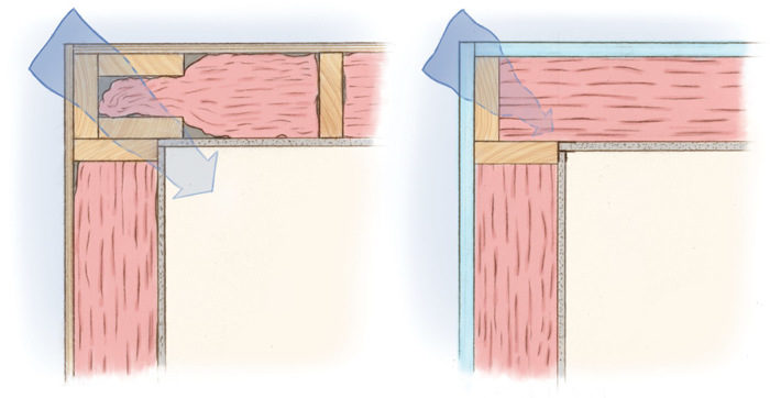 A two-stud corner uses minimizes material use and thermal bridging. (FHB image)