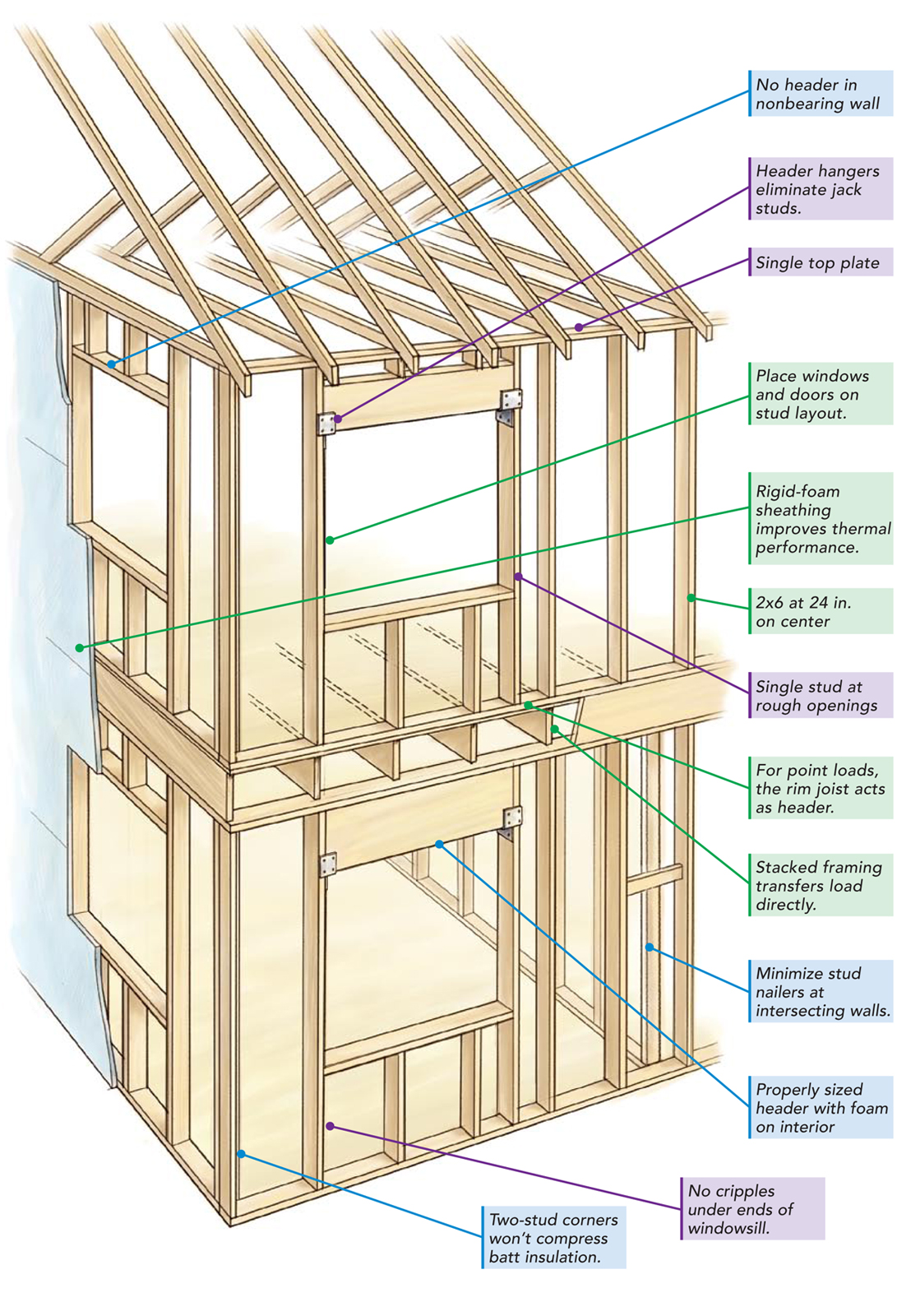 24 in on center framing fine homebuilding for Homebuilding com