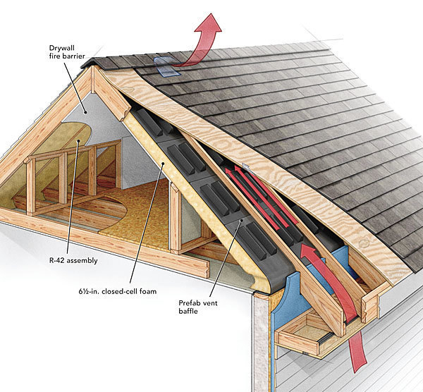Roof venting (Not the ProHOME. FHB image)