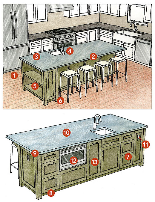 WITH SPACE COMES FUNCTION — A kitchen is ideally suited for a multipurpose island when all of the cooking and cleaning zones, as well as the appliances, can be located on the inside. The outside then becomes a comfortable place for meals, socializing, and more. Here's why this island works. OUTSIDE 1 The aisle widths are ample, especially near appliances. 2 The length and the overhang are sufficient for comfortable seating. 3 Extra counter space is available for loading and unloading the refrigerator. 4 A secondary prep sink offers a greater level of function to the kitchen. 5 End shelves display items and cookbooks. 6 Furniturelike legs add style. INSIDE 7 Drawers make items easier to find. 8 A recessed toe kick on all sides makes it comfortable to stand at the island and hides scuffs. 9 The paint color and counter material add contrast and style. 10 The large, one-level work surface is more useful for multiple tasks than a multilevel island. 11 Electrical outlets at each end are a code requirement. 12 A drawer-style microwave below the counter is safe for people of all ages to use. 13 Pull-out trash and recycle bins, or vertical dividers for sheet pans or cutting boards, are another smart use of below-counter cabinets.