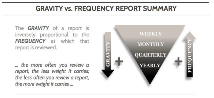 Gravity vs Frequency Reporting Method