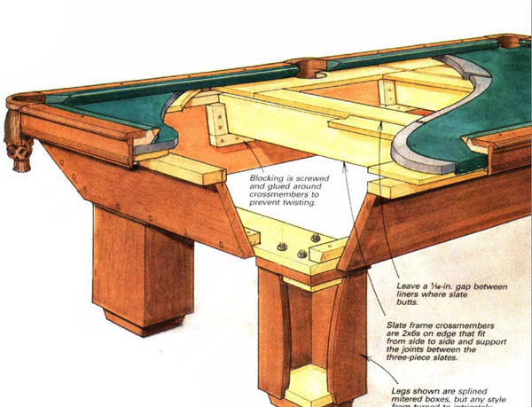 Building a pool table finewoodworking for Pool table woodworking plans