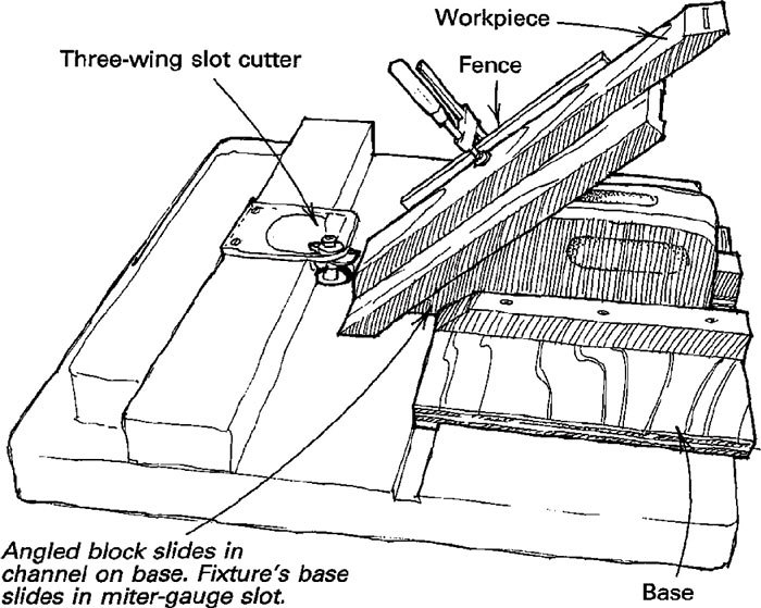 splined miter joint jig. article image splined miter joint jig
