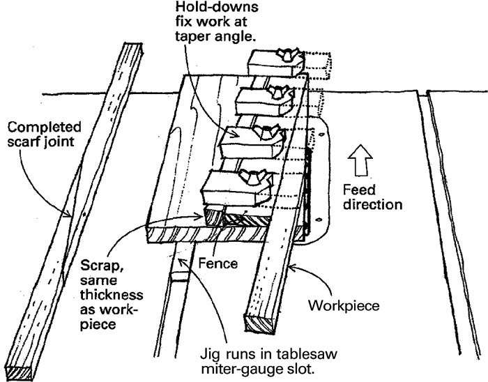 Tablesaw Jig for Making Scarf Joints - FineWoodworking