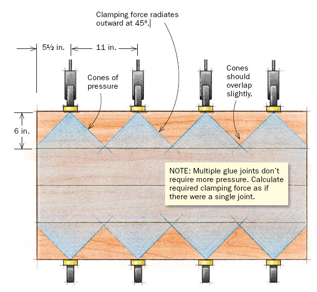 . How to Glue Up Joints  Positioning the Clamps   FineWoodworking