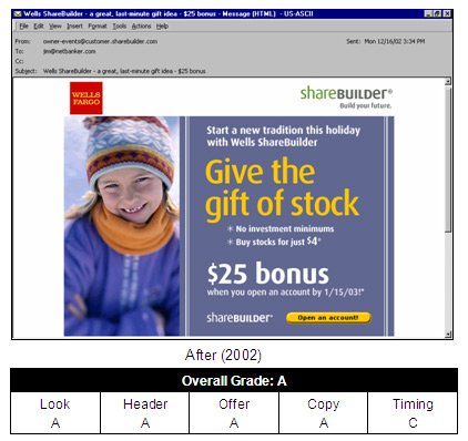 Wells Fargo Sharebuilder email