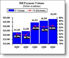 BofA bill pay volume CLICK TO ENLARGE