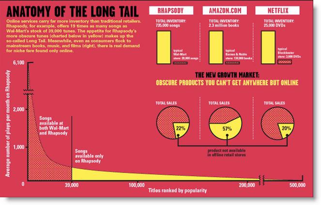 Longtail_chart