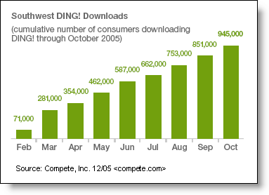 Southwest_ding_downloads
