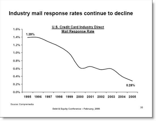 Credit card industry response rates