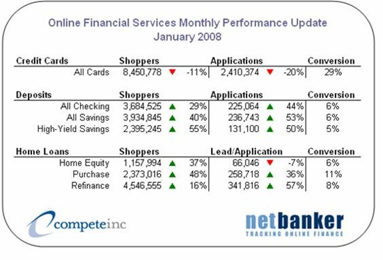 Compete monthly online finance application and sales statistics