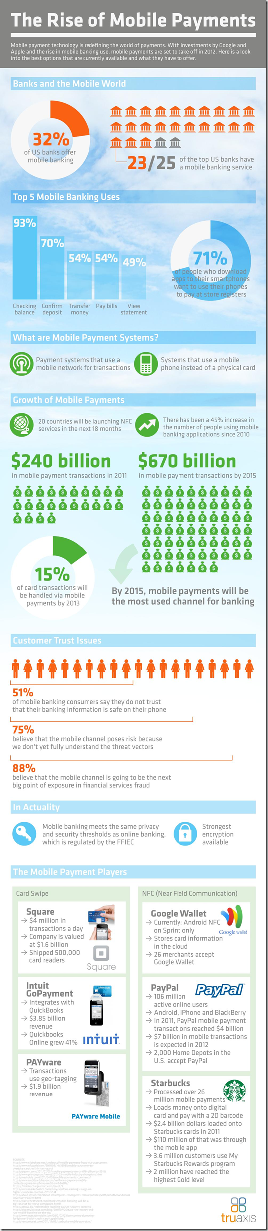Mobile banking & payment infographic