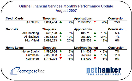 Compete's online financial services purchase activity