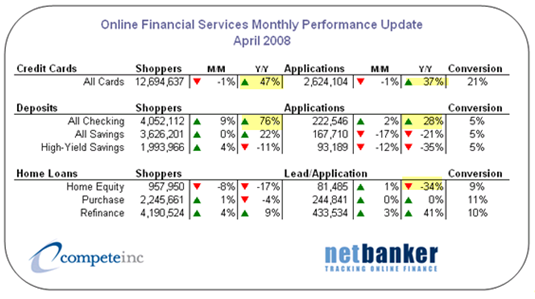 Financial services scorecard April 2008