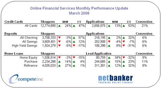 Compete Netbanker Online Financial Services Statistics March 2008
