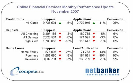 Compete Online Banking & Financial Services Scorecard: Nov. 2007