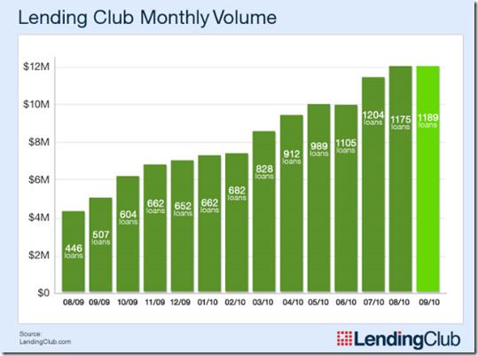 Lending Club loan volume: Aug. 2009 through Sept. 2010