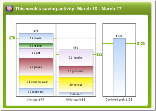 Weekly summary of savings activity via Piggymojo (7 March 2011)