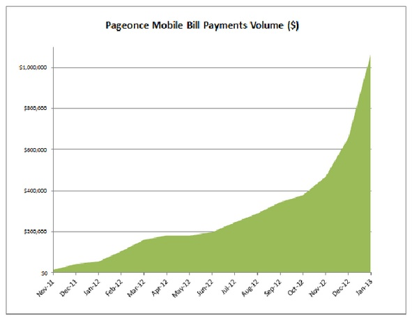 Pageonce_mobile_payments_graph.jpg