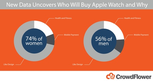 CrowdFlower_AppleiWatch_infograph.jpg