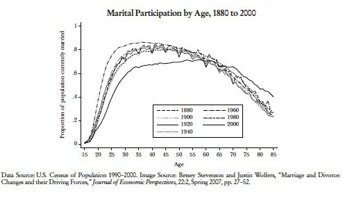 Marital Participation by Age