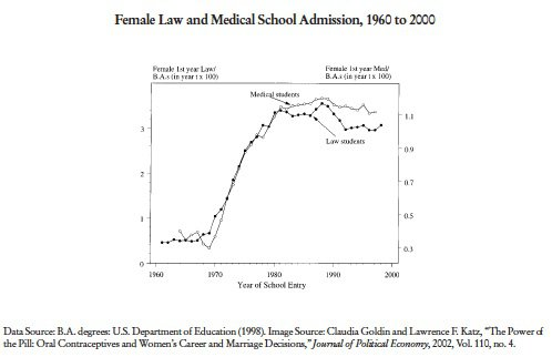Female Law and Medical School Participation
