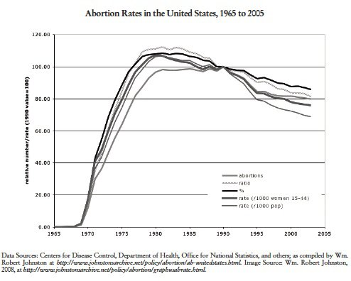 Abortion Rates in the United States