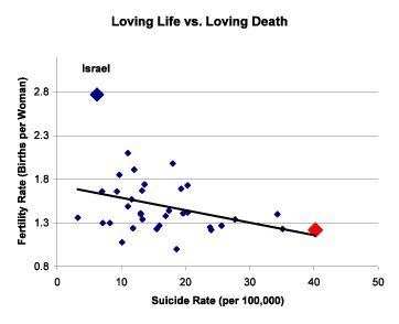 """Love of Life"" Index: Fertility Rate vs. Suicide Rate for Industrial Countries"
