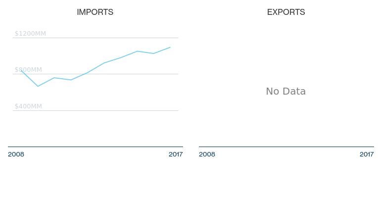 HS Subchapter 6910 - Trade Statistics, Tariff Rates for Ceramic ...